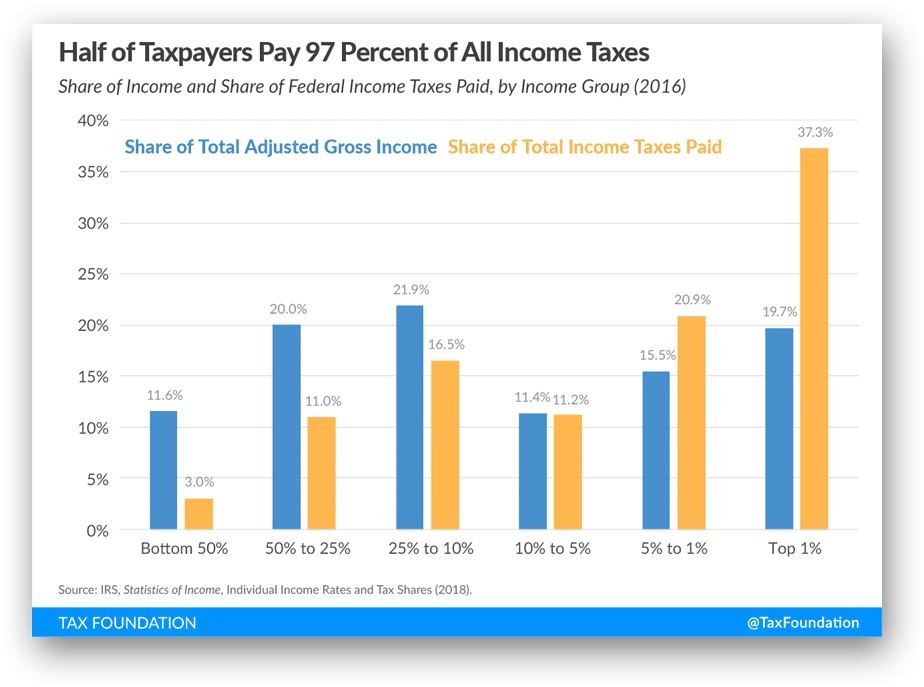 half-of-taxpayers-pay-97-percent-of-all-income-taxes