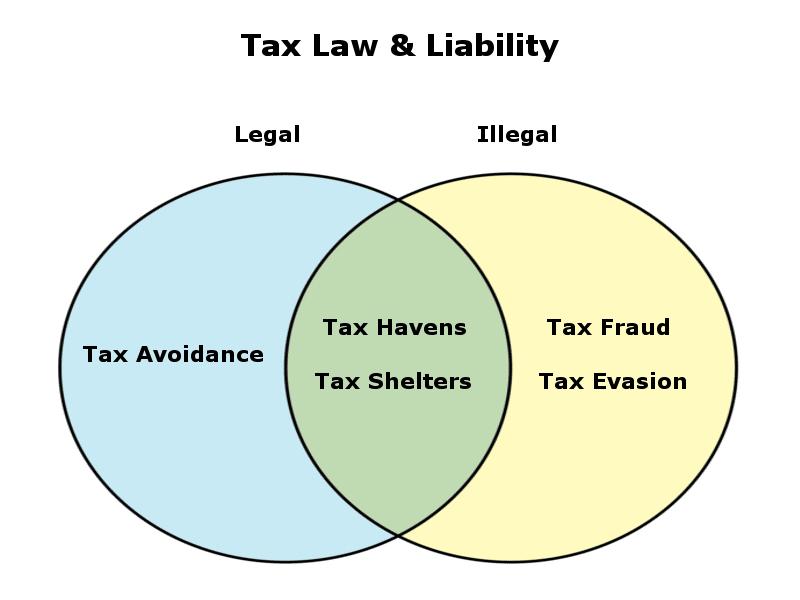celebrity-tax-venn