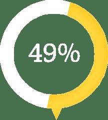 49percent