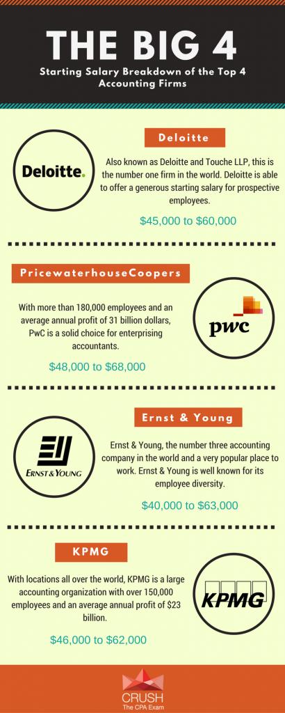 Big 4 Accounting Firms Salary