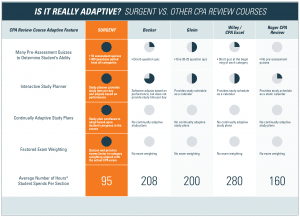 What is adaptive learning?