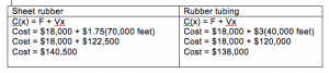 Cost function formula