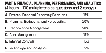 Financial Planning Performance and Analytics - CMA Exam Updates