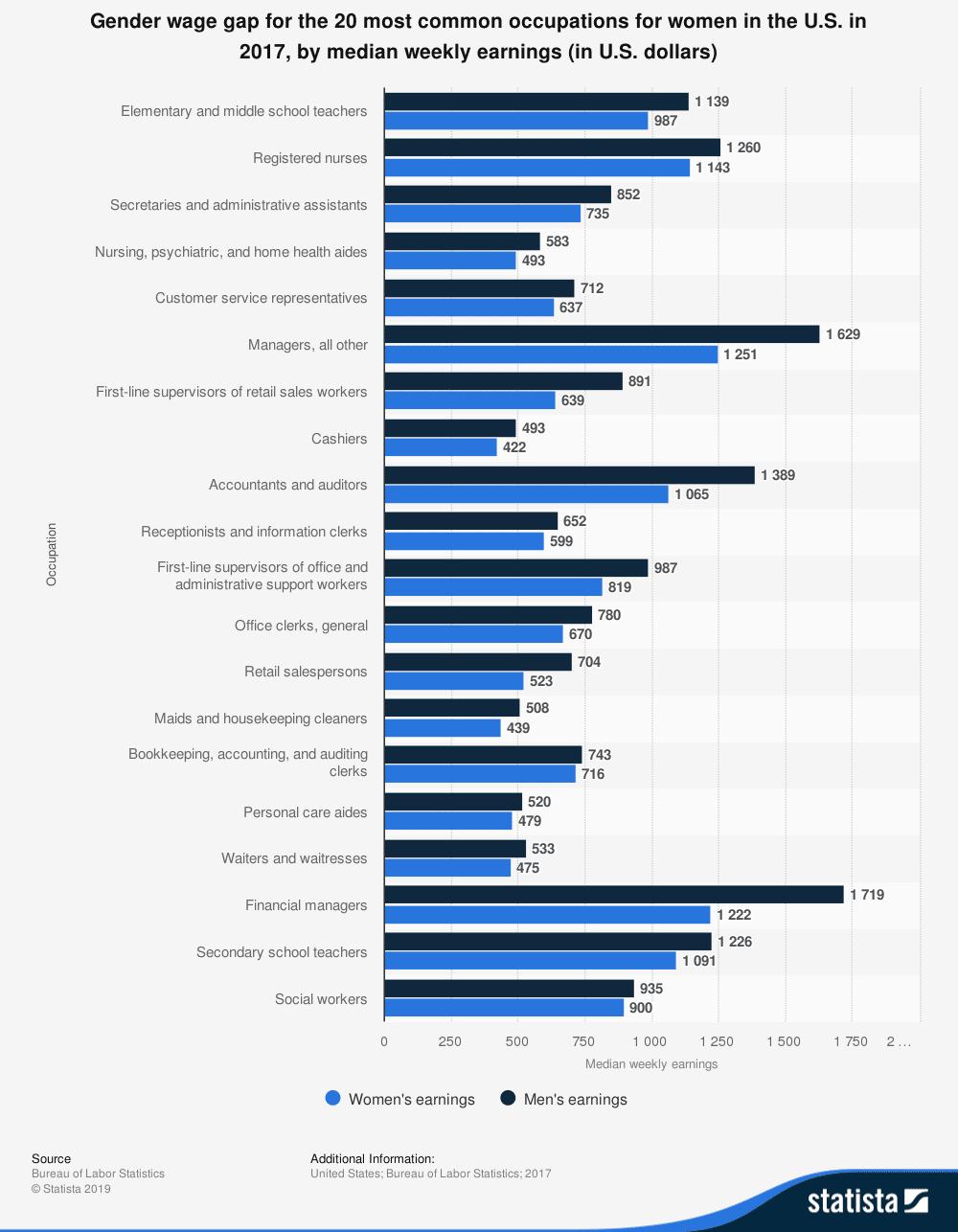 Gender-wage-gap-graph-women