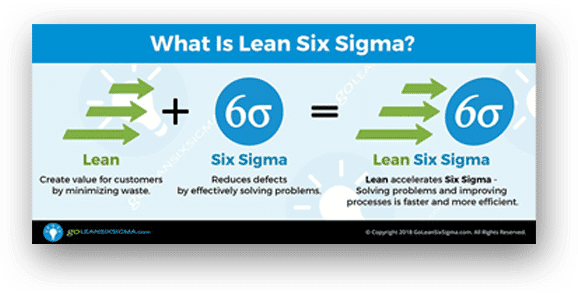 Go Lean Six Sigma Review