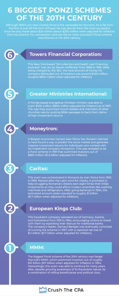 6 biggest ponzi schemes of 20th Century