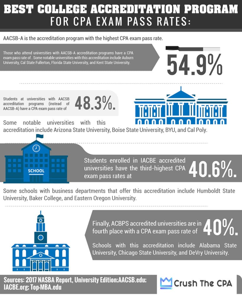 Accreditation Programs with the Highest CPA Exam Pass Rates