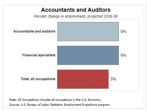 Accountants and auditors