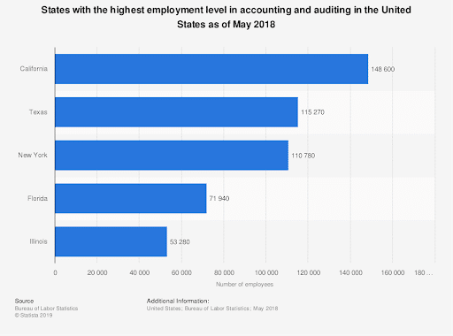 States with highest employment level with accounting
