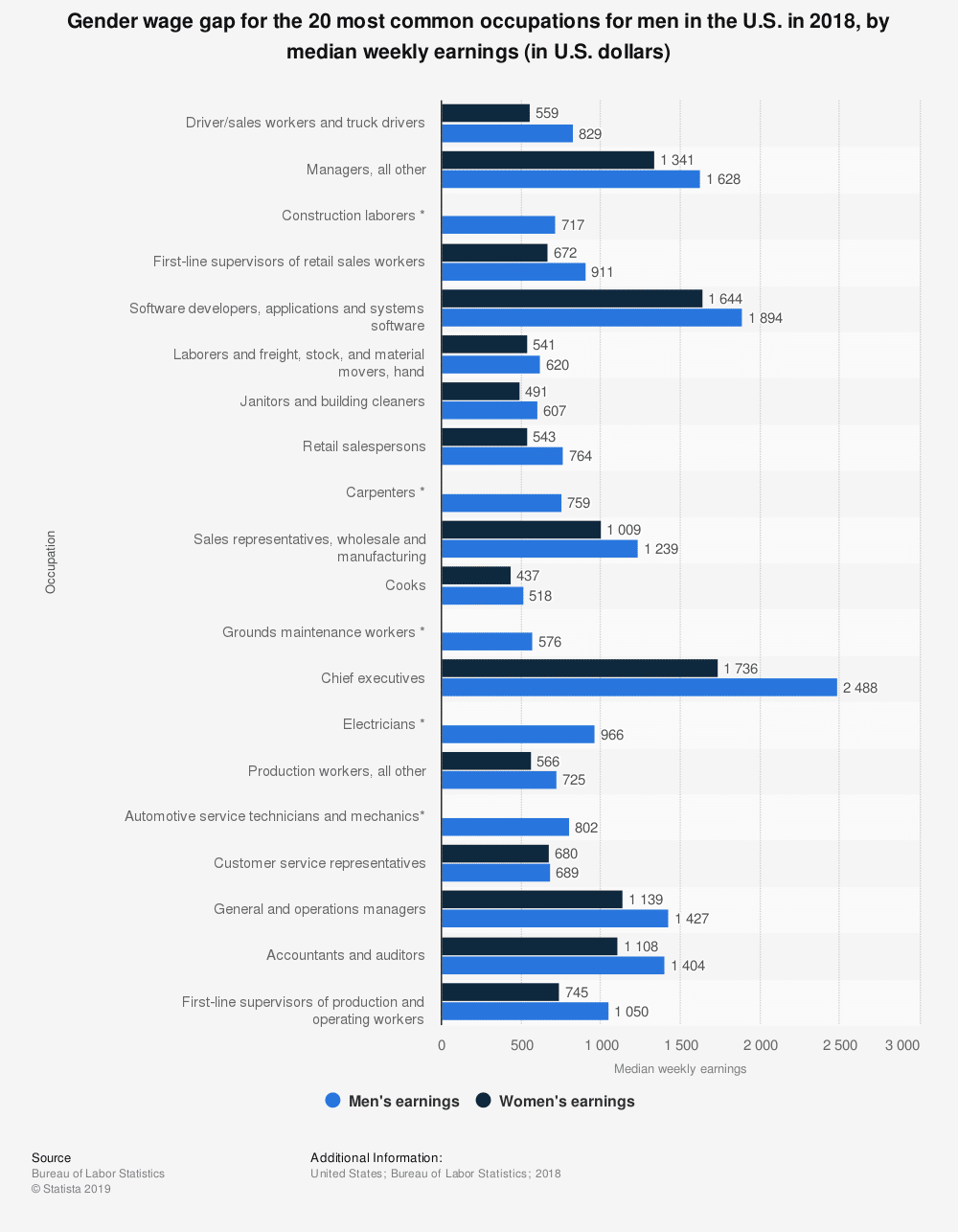 gender-wage-gap-graph-men