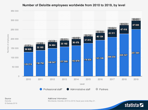 number of Deloitte employees worldwide
