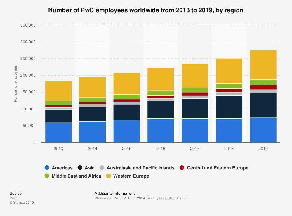 number of PwC employees worldwide
