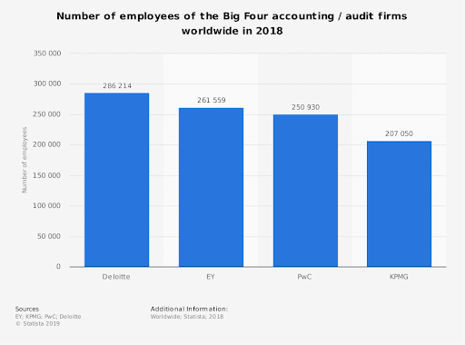 Considering the fact that the Big 4 are the largest accounting firms in the world, it makes sense that they would hire the majority of professional accountants and auditors. According to additional data gathered by Statista, here are the total number of employees working at each company in 2018: