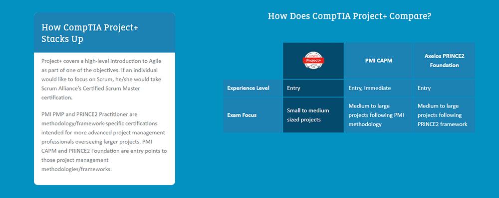 CompTIA Project Management
